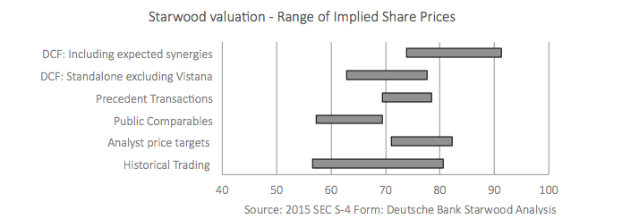 Range of Implied Share Price